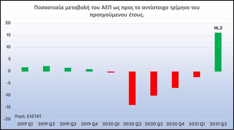 Εντυπωσιακή η αύξηση κατά 16,2% του ελληνικού ΑΕΠ το Β΄ τρίμηνο του 2021